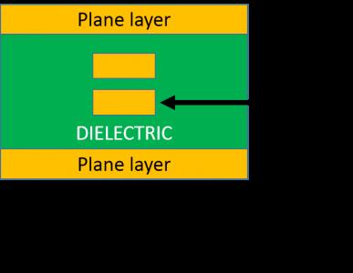 BS-coupled stripline
