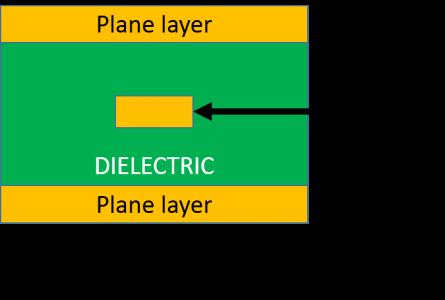 symetric-stripline